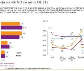 Românii păstrează față de arabi, romi și maghiari cea mai mare distanță socială raportată la minorităț