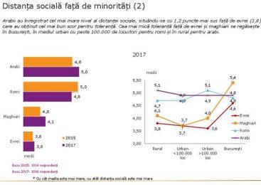 Românii păstrează față de arabi, romi și maghiari cea mai mare distanță socială raportată la minorități