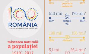 Români şi romi – 100 de ani de la Marea Unire